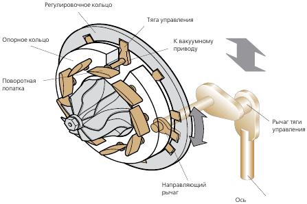 турбина с изменяемой геометрией Протурбо